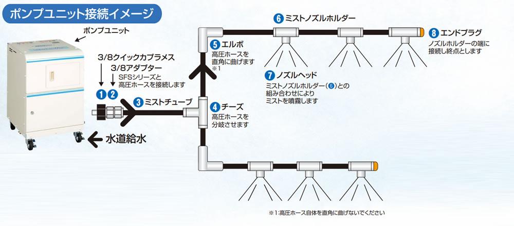 システムユニット型 SFS-4シリーズ
