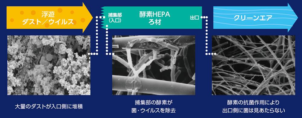 酵素HEPAフィルタ搭載空気清浄機ステラエアー2