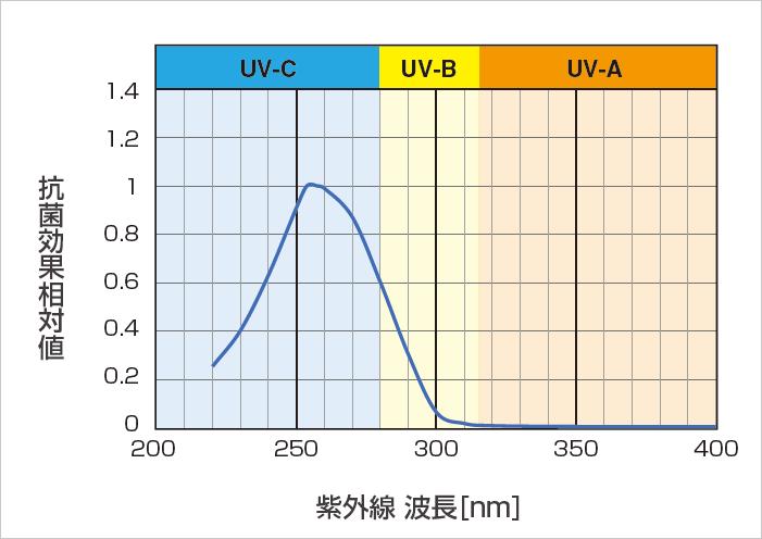 紫外線(UV-C)の効果